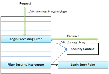 Spring Security architecture