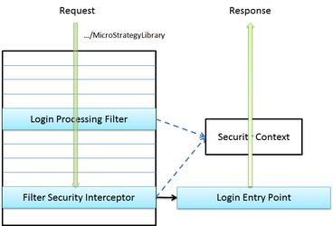 Spring security architecture this request passes untouched by the login processing filter because its url does not match any of the url patterns configured for this filter ccuart Image collections