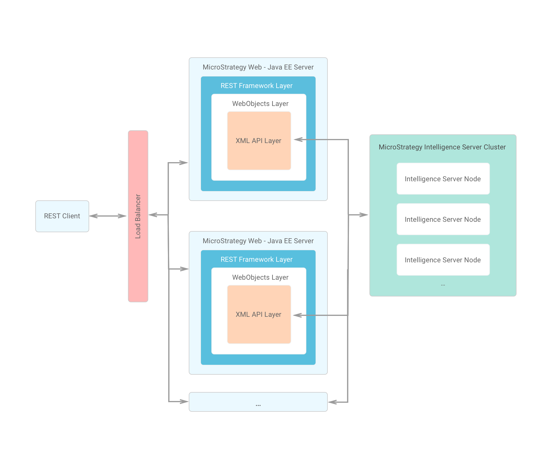 Configuring clustered environments